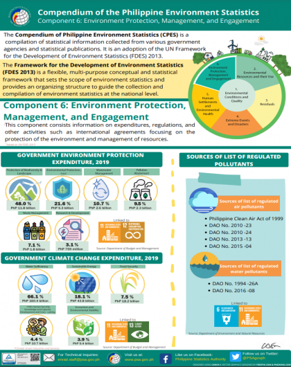 Component 6 of the Compendium of Philippine Environment Statistics