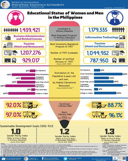 Educational Status of Women and Men in the Philippines