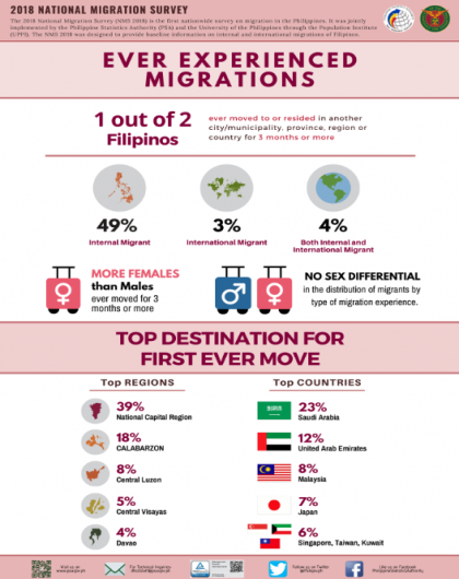 Ever Experienced Migrations