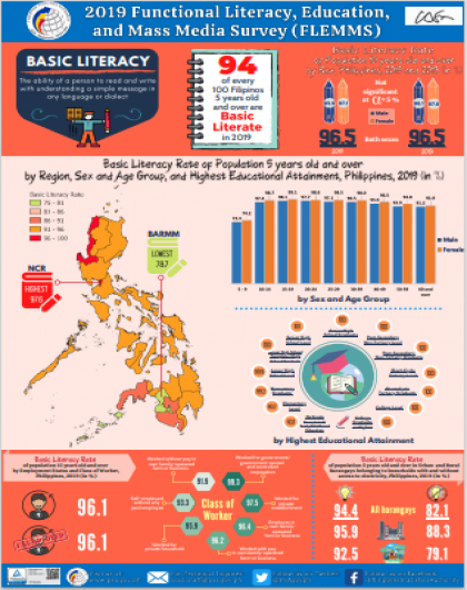 For every 100 Filipinos, 94 are Basic Literate in 2019