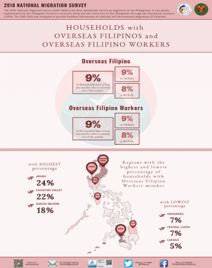Households with Overseas Filipinos and Overseas Filipino Workers