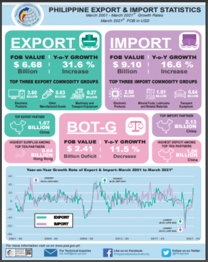 Philippine Export and Import Statistics: March 2021