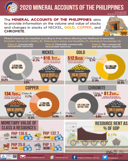 2020 Mineral Accounts of the Philippines
