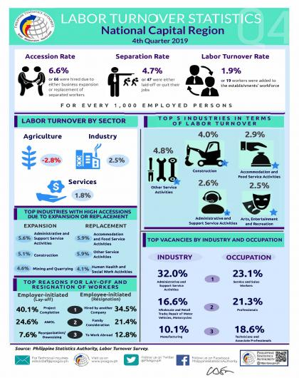 Infographics - 4th Quarter LTS 2019
