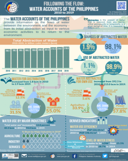 Following the Flow: Water Accounts of the Philippines 2010 to 2019