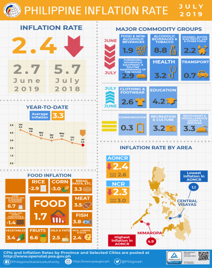 July 2019 CPI Infographics