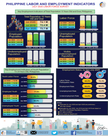 Key Employment Indicators of Total Population 15 Years Old and Over, Philippines