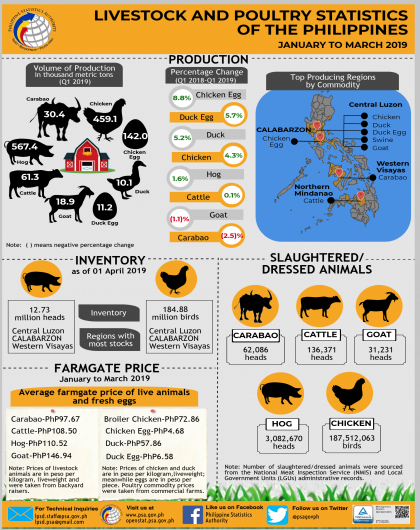 Livestock and Poultry Statistics of the Philippines, January to March 2019