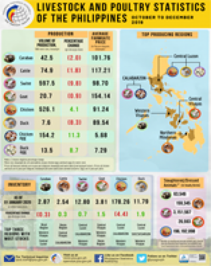 Livestock and Poultry Statistics of the Philippines, October to December 2019
