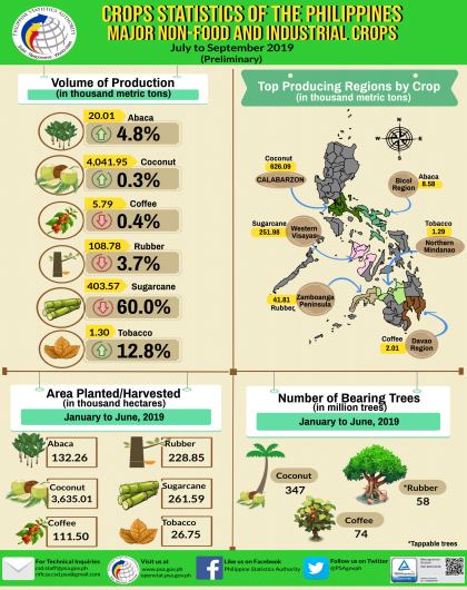 Major Non-Food and Industrial Crops Statistics, July to September 2019