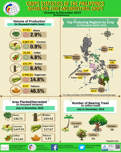 Major Non-Food and Industrial Crops Statistics, October to December 2019