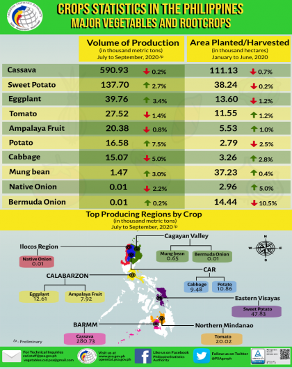 Major Vegetables and Rootcrops Statistics July-September 2020