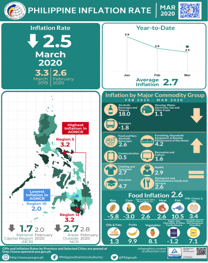 March 2020 CPI Infographics