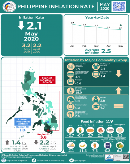 May 2020 Inflation Rate Infographics