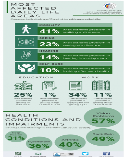 Most Affected Daily Life Areas and Health Conditions and Impairments