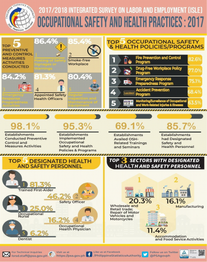 Occupational Safety and Health Practices