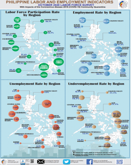 Philippine Labor and Employment Indicators October by Region