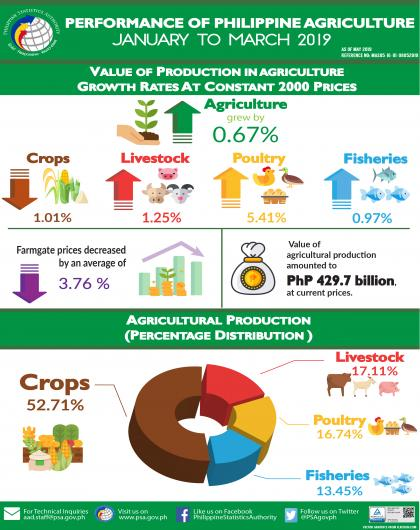 Performance of Philippine Agriculture, January-March 2019