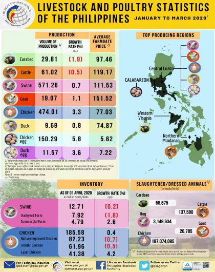Livestock and Poultry Statistics of the Philippines, January-March 2020