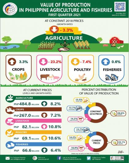 Performance of Philippine Agriculture, First Quarter 2021