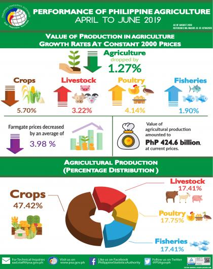 Performance of Philippine Agriculture, April-June 2019