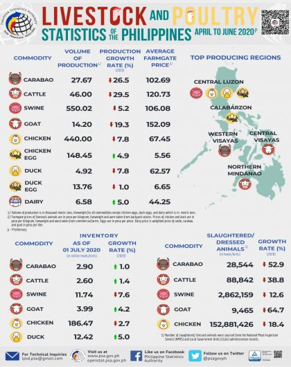 Livestock and Poultry Statistics of the Philippines, April-June 2020
