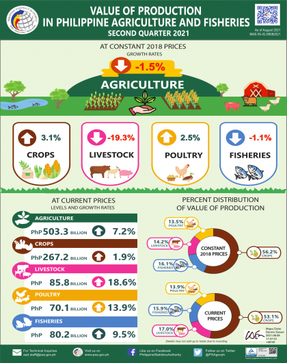 Value of Production in Philippine Agriculture and Fisheries, Second Quarter 2021