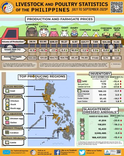Livestock and Poultry Statistics of the Philippines, July-September 2020