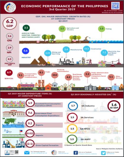 Economic Performance of the Philippines Q3 2019