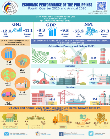 Economic Performance of the Philippines, Fourth Quarter 2020 and Annual 2020