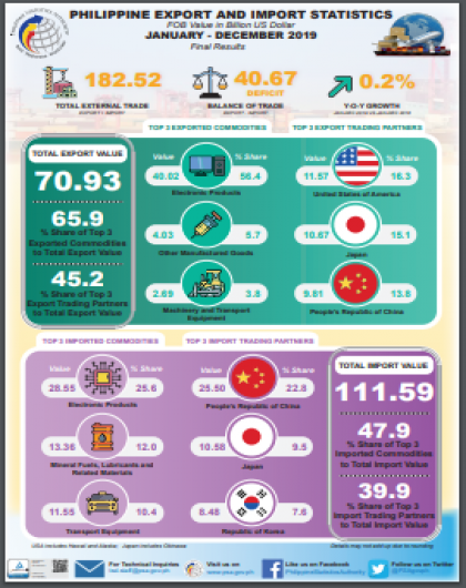 Philippine Export and Import Statistics, January - December 2019