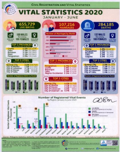 Vital Statistics 2020 (January - June)