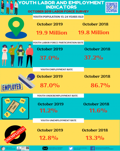 October 2019 Youth Labor and Employment Indicators