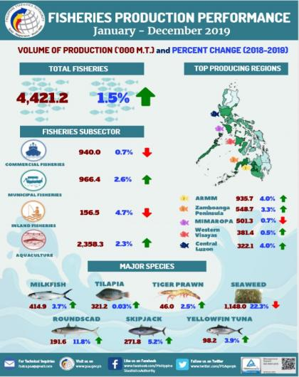 Fisheries Production Performance, January to December 2019