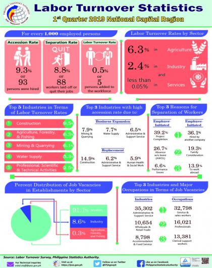 Infographics on 2019 Labor Turnover Statistics (in establishments in NCR, 1st Quarter 2019)