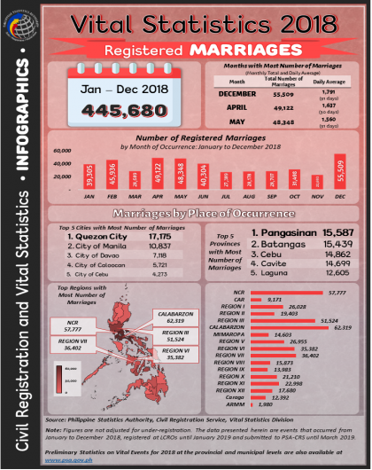 Vital Statistics 2018 - Registered Marriages