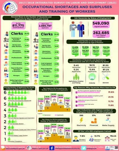 Infographics on Occupational Shortages and Surpluses and Training of Workers