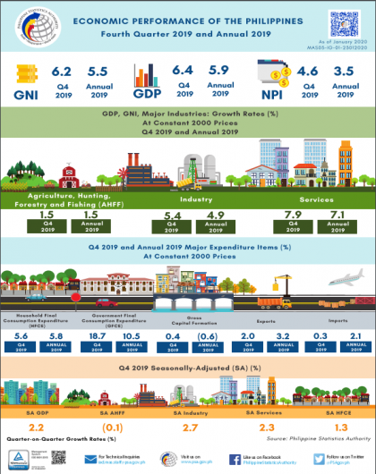 Economic Performance of the Philippines, Fourth Quarter 2019 and Annual 2019