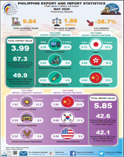 Philippine Import and Export Statistics, May 2020